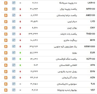 نرخ بانکی ۱۲ ارز افزایش یافت + جدول
