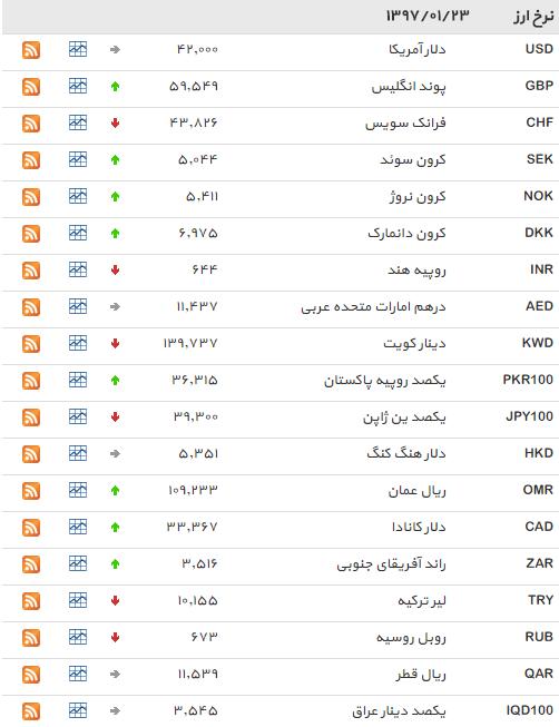 نرخ بانکی 15 ارز افزایش یافت+ جدول