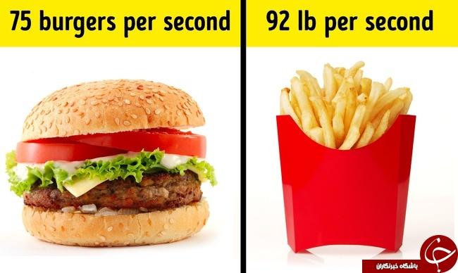 آمار عجیب و غریب در جهان که شما را شگفت زده میکند