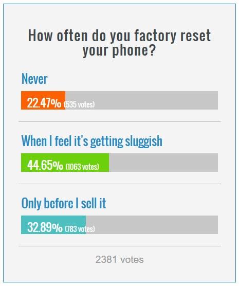 هرچند وقت یکباز گوشی خود را ریست کارخانهای میکنید؟