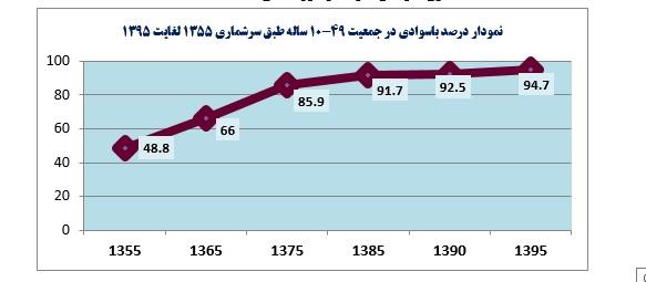 رایگان بودن آموزشها برای سوادآموزان / هزینه باسوادی برای هرنفر ۷۰۰ هزار تومان است/ مازندران و تهران جز برترینها در سوادآموزی