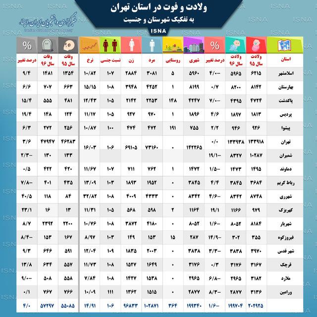 علت اصلی مرگ و میر در تهرانیها چیست؟ /مردان تهرانی همچنان در صدر!