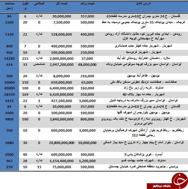خرید زمین در شهرهای اطراف تهران متری چند تمام می شود؟