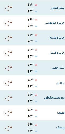 کمینه و بیشینه دمای هوای هرمزگان ۲۶ فروردین ۹۷