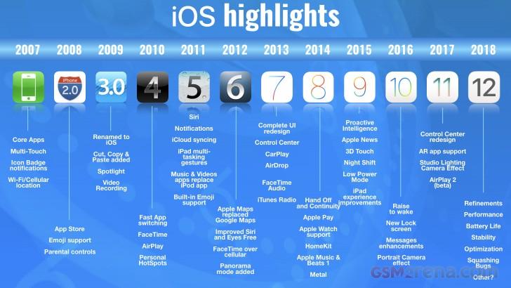روند تکامل سیستم عامل آیاواس طی 11 سال +اینفوگرافیک