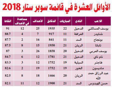 10 بازیکن برتر لیگ ستارگان قطر مشخص شدند/خبری از لژیونرهای ایرانی نیست
