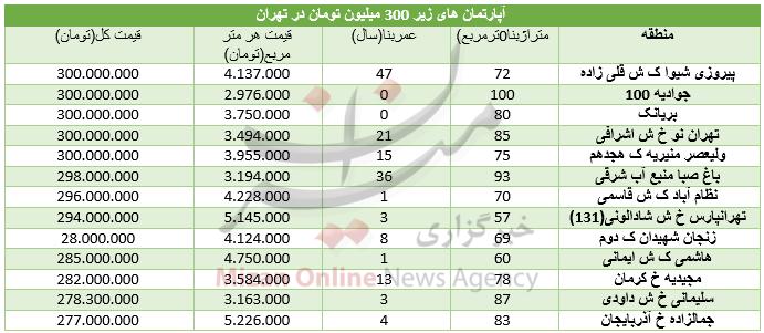 مظنه مسکن در مناطق مختلف پایتخت چند؟ +جدول