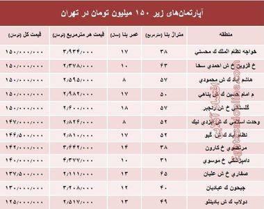 با ۱۵۰میلیون کجای تهران خانه بخریم؟+ جدول