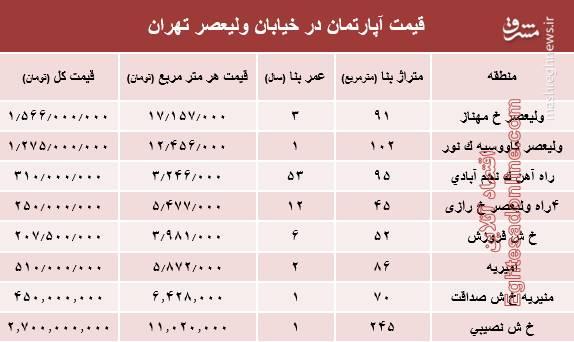 قیمت آپارتمان در خیابان ولیعصر+جدول
