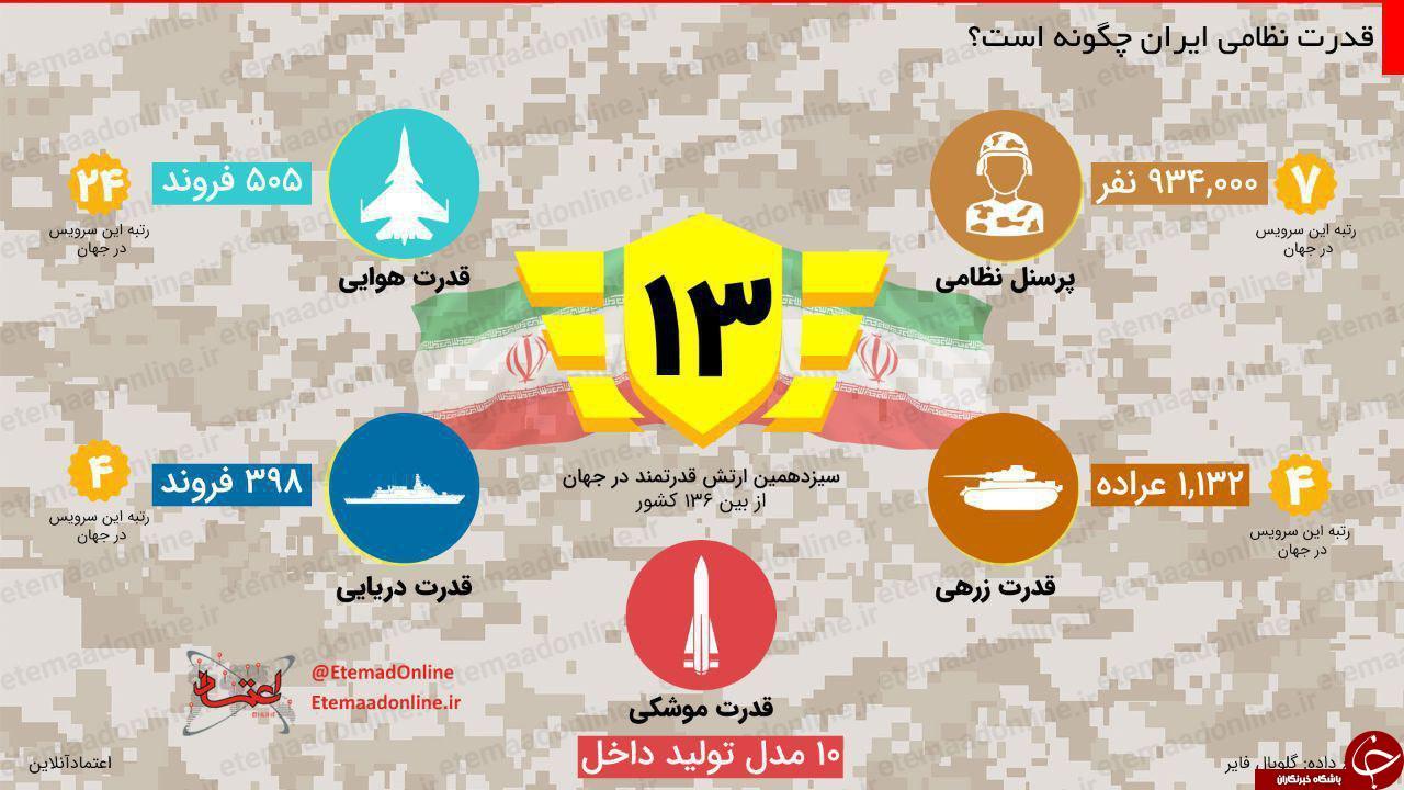 قدرت نظامی ایران چقدر است؟ عکس