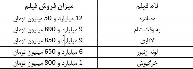 جدول آمار فروش فیلمهای در حال اکران/ «لاتاری» و «به وقت شام» به مرز ۱۰ میلیارد تومان رسیدند