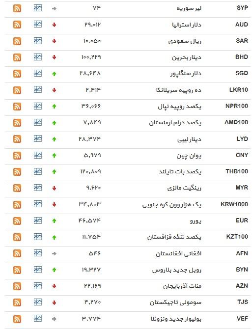 نرخ ۱۷ ارز افزایش یافت+ جدول