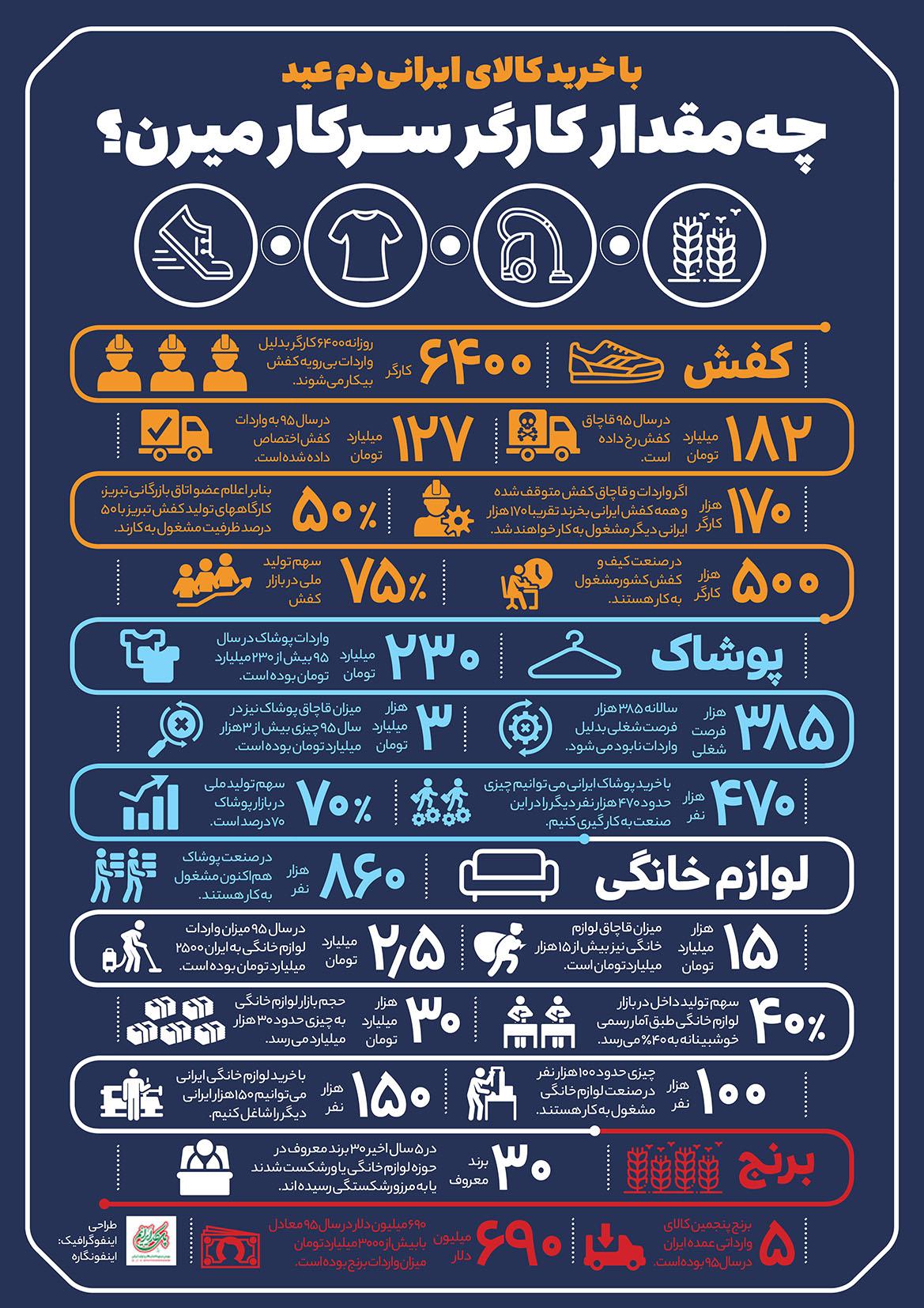 خرید کالای ایرانی چه میزان موجب ایجاد اشتغال میشود؟ + اینفوگرافیک