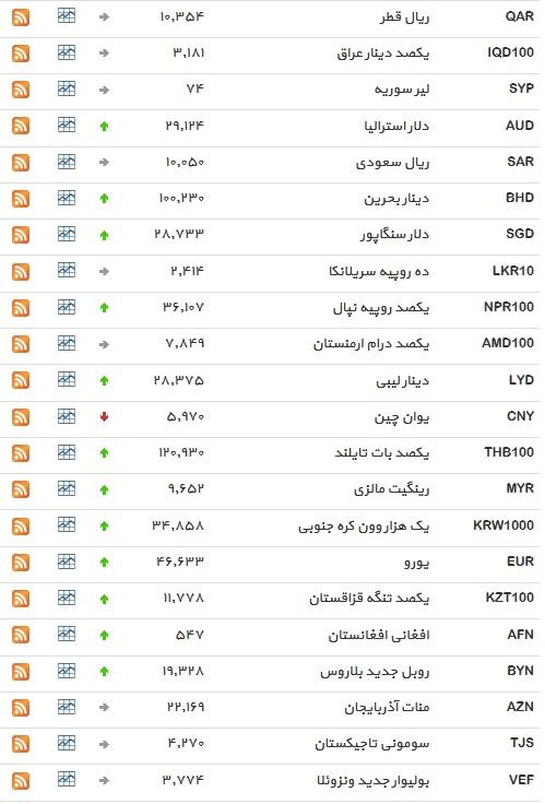 نرخ ۱۲ ارز ثابت ماند+ جدول
