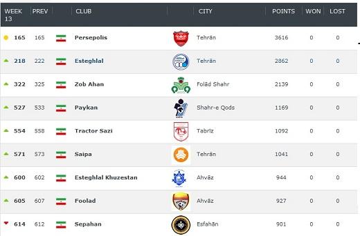 جدیدترین رنکینگ باشگاهی جهان اعلام شد/صعود 3 پله ای برانکو و منصوریان