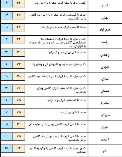سامانه بارشی در شمال شرق کشور+ جدول