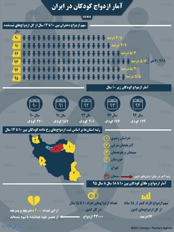 آمار ازدواج کودکان +اینفوگرافیک