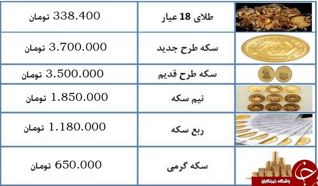 سکه طرح جدید به ۳ میلیون و ۷۰۰ هزار تومان رسید + جدول