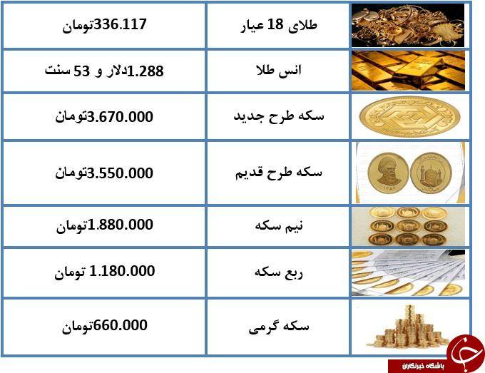 نرخ طلا و سکه در ۱۳ دی ماه ۹۷ + جدول