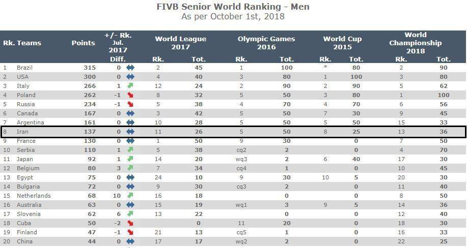 صعود چشمگیر والیبال ایران در رنکینگ FIVB