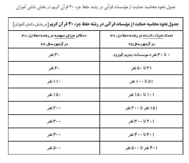 فراهمشدن امکان ثبتنام دانشآموزان در آزمون جزء ۳۰ قرآن