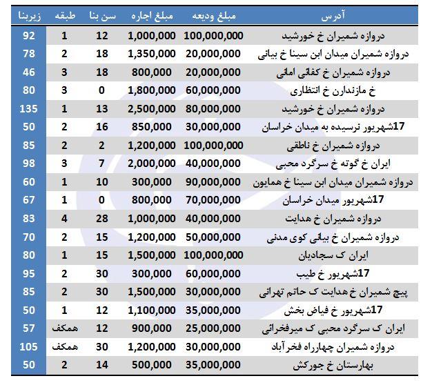 رهن و اجاره در منطقه ۱۲ تهران چند؟