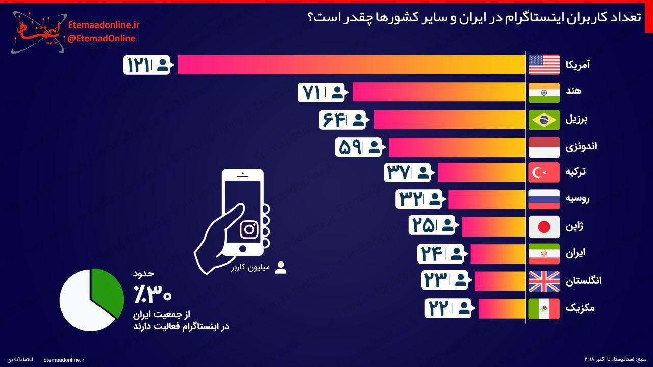 آمار کاربران اینستاگرام در ایران و سایر کشورها +اینفوگرافیک