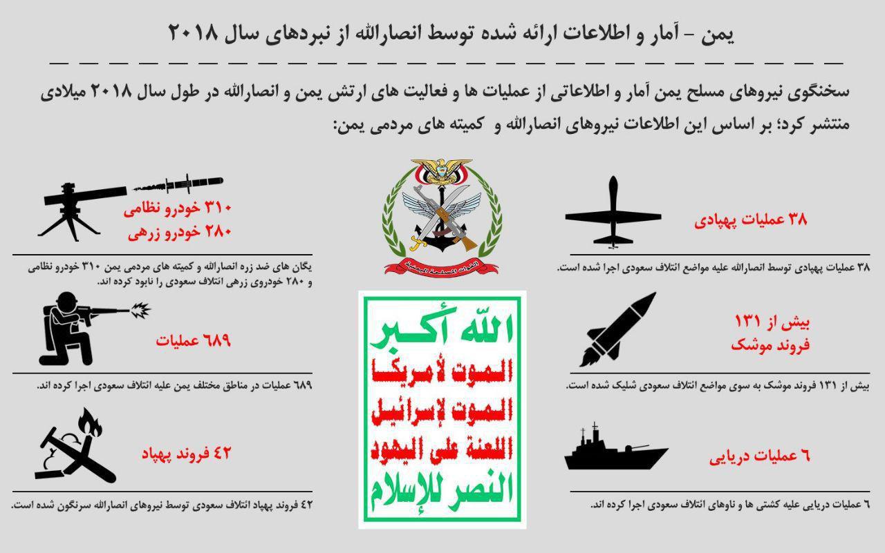 جزئیات عملیاتهای یمن در سالی که گذشت +اینفوگرافیک