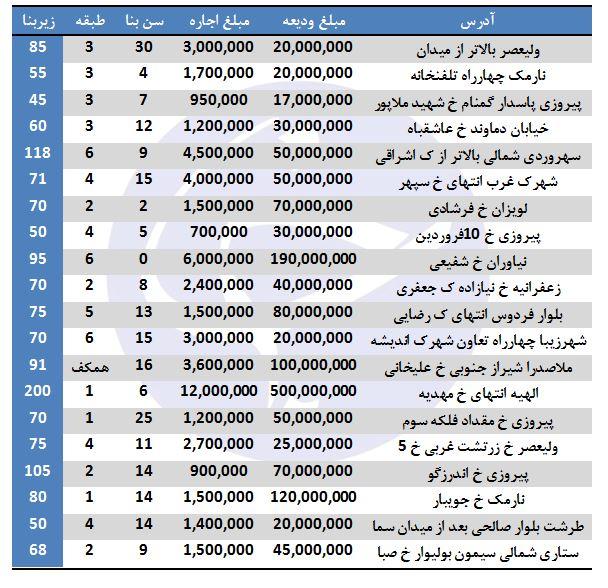 اجاره در برخی مناطق تهران