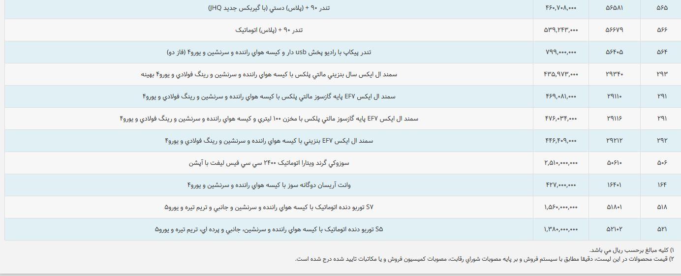 ایران خودرو نرخ جدید برخی محصولات خود را منتشر کرد