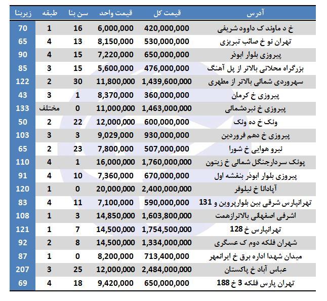 هزینه تمام شده آپارتمان در برخی مناطق تهران + جدول