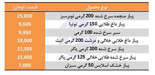 قیمت انواع پیاز سرخ کرده در بازار