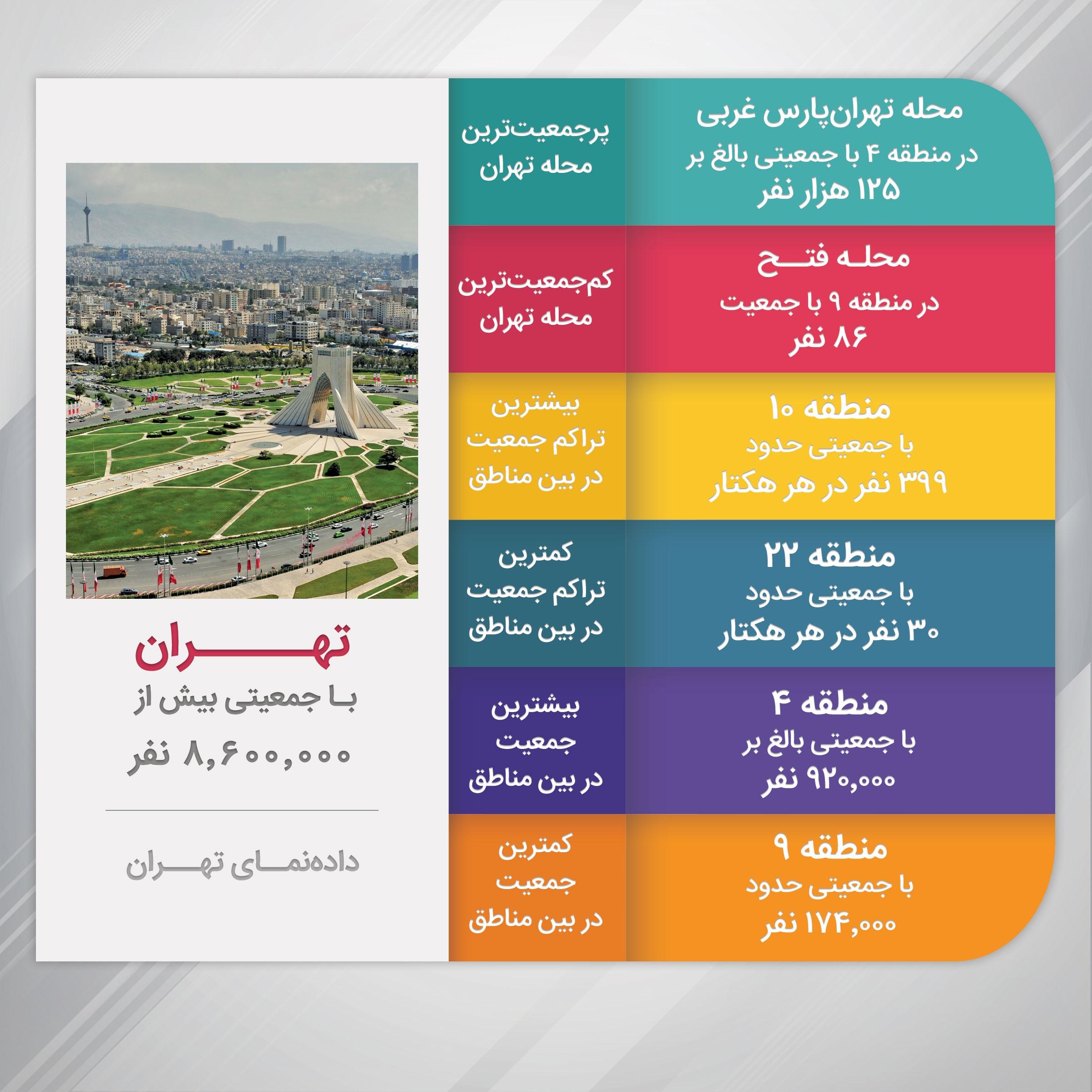 پر جمعیت ترین و کم جمعیت ترین محله تهران را بشناسید + اینفوگرافیک