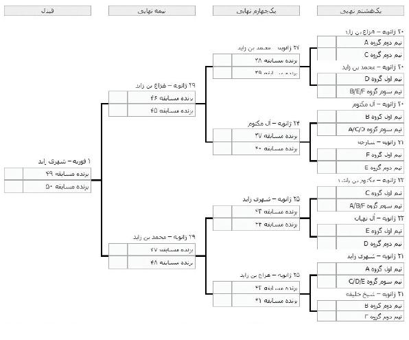 چه تیم هایی رقبای احتمالی ایران در مراحل حذفی  هستند؟ + جدول