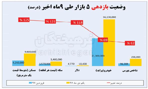 ۵ بازار سودآور در اقتصاد ایران/ ردهبندی پرسودترین مشاغل در ۹ ماه اول + جدول
