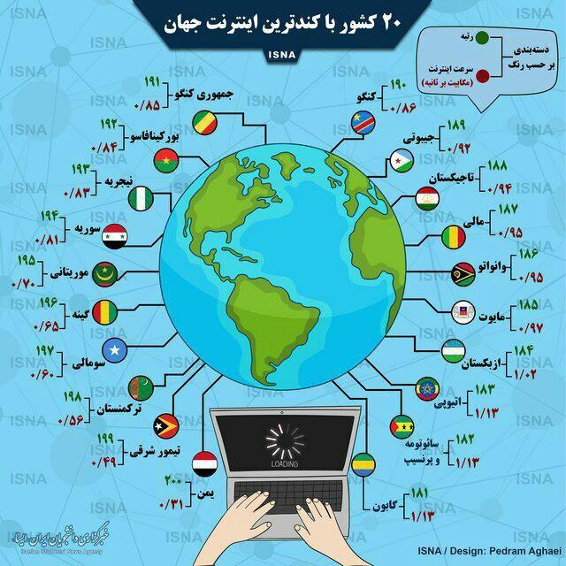 کدام کشورها کندترین اینترنت جهان را دارند؟