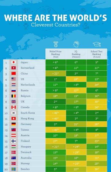باهوشترین کشورهای جهان کدامند؟ + نمودار