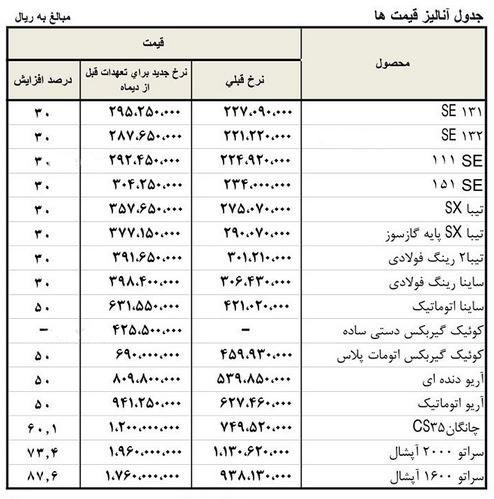 قیمت جدید انواع محصولات سایپا اعلام شد + جدول