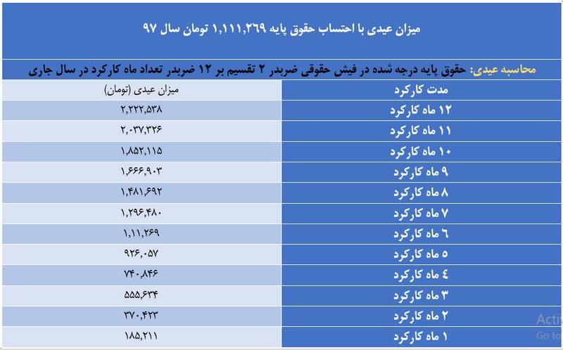 عیدی امسال کارگران چقدر است؟ +جدول
