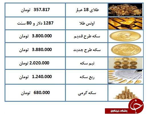 هر گرم طلای ۱۸ عیار ۳۵۷ هزار و ۸۱۷ تومان شد + جدول