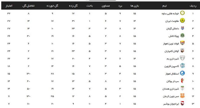 تساوی بدون گل ایرانجوان بوشهر برابر فولاد نوین اهواز