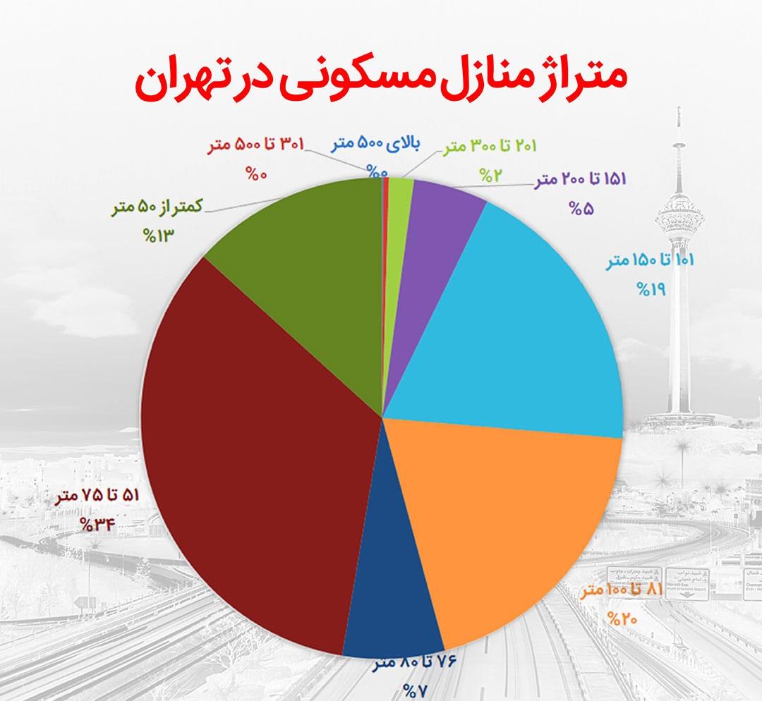 شهر تهران چند آپارتمان دارد؟/ بیشترین خانههای پایتخت در کدام منطقه است؟