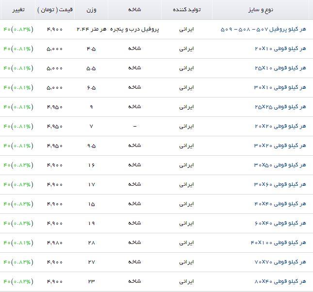 آخرین قیمت پروفیل در بازار + جدول