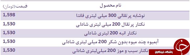 آخرین قیمت انواع نوشابههای گاز دار+ جدول