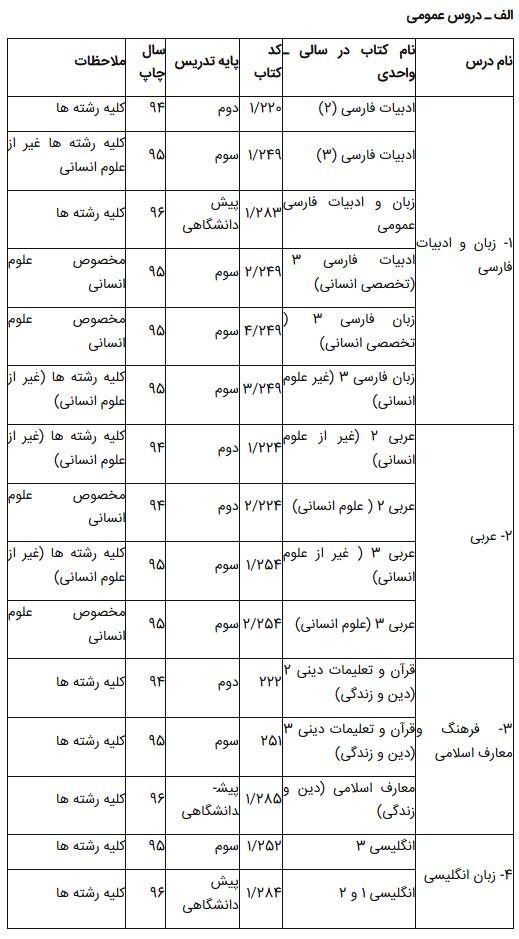 منابع کنکور ۹۸ برای داوطلبان نظام قدیم اعلام شد+ جدول