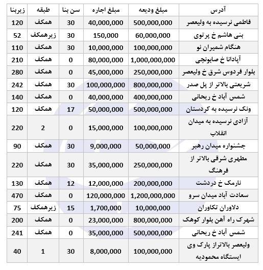 نرخ اجاره املاک تجاری در برخی مناطق تهران