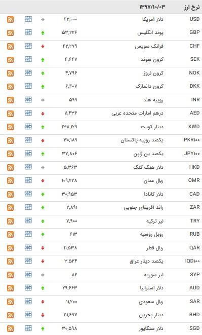 افزایش نرخ ۱۸ ارز بین بانکی +جدول
