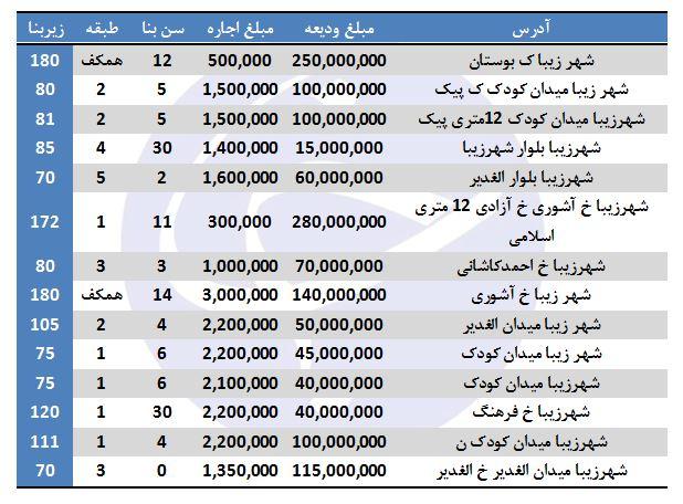 پایگاه خبری آرمان اقتصادی 9293868_612 اجارههای سنگین املاک در شمال شرق تهران