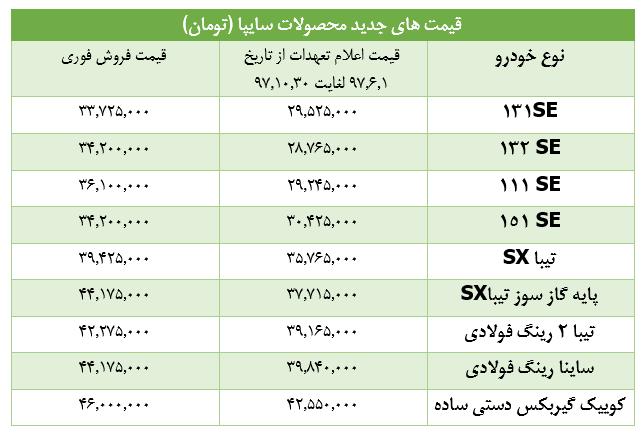 افزایش قیمت خودرو از مرداد ۹۷ محاسبه میشود