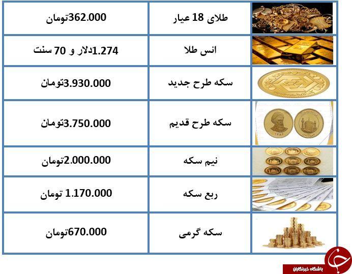 نرخ طلا و سکه در ۵ دی ماه ۹۷   جدول